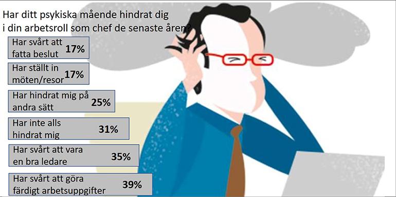 Stressade chefer